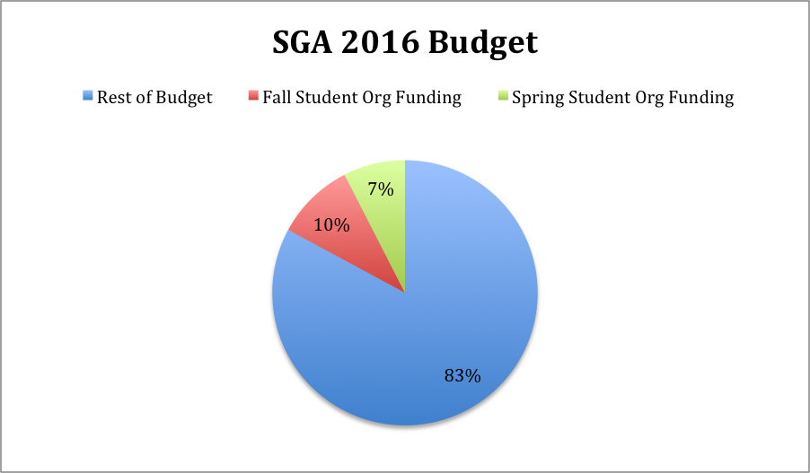 SGA hopes new budget plan will help students spend more