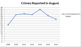 TCU experiences lower crime rate in August